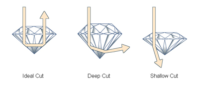 Hatton Jewels Diamonds